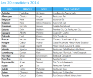 Bocuse d'Or 2014 - Candidats