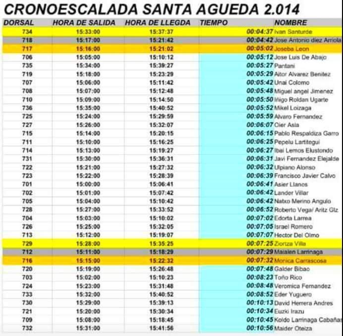 Clasificación crono Santa Águeda 2014