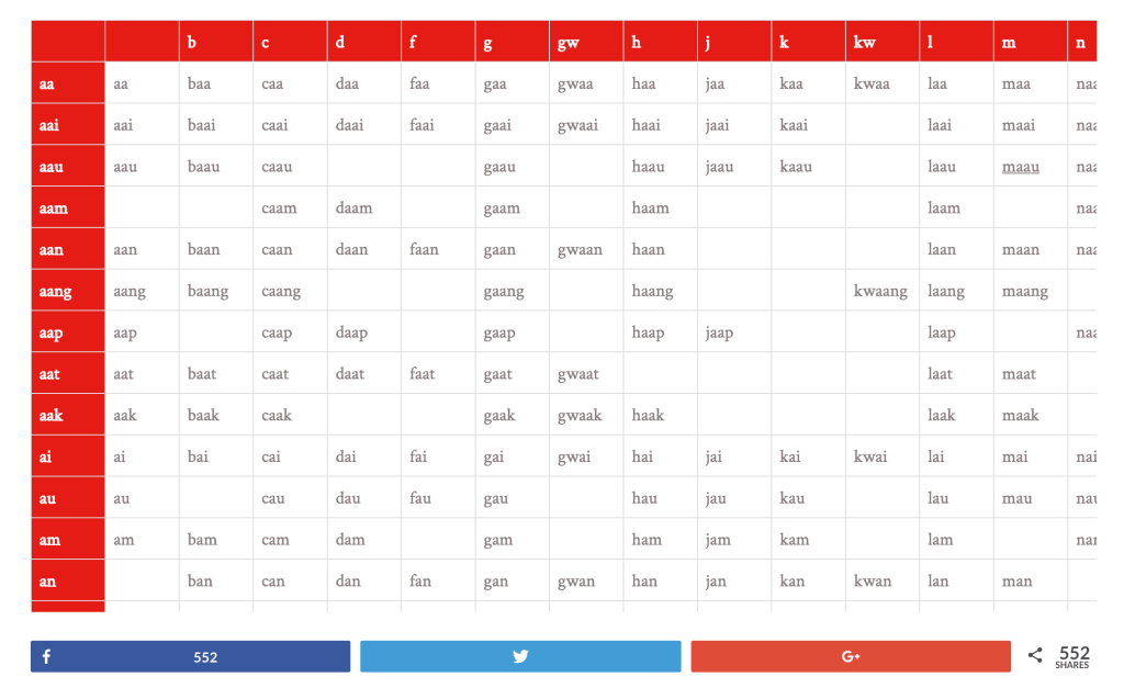 Cantonese pronunciation - Jyutping chart
