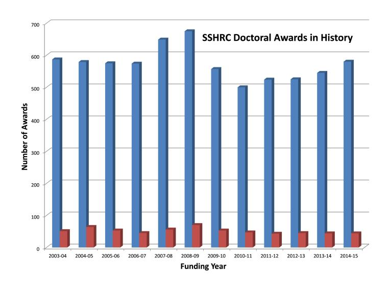 SSHRC Doctoral Awards in the discipline of History (represented in red) and SSHRC Doctoral Awards in all disciplines, 2003-04 to 2014-15.