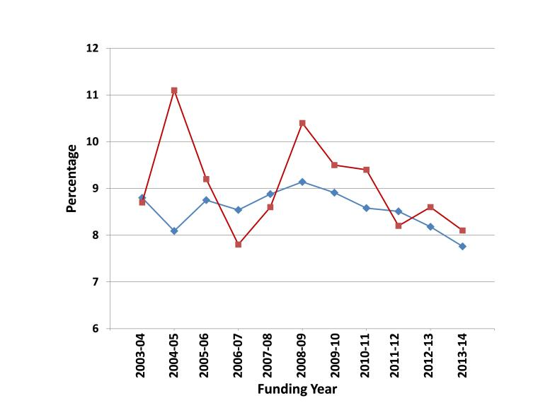 The percentage of applicants in the discipline of History for the SSHRC Doctoral Awards (represented in blue), compared to the percentage of award winners in the discipline of History (represented in red).