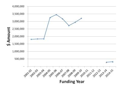 Caption: The above chart shows the decline in funding awarded to SSHRC applicants with 'health' as their application research area. From 2001-02 until 2011-12, SSHRC awarded funding through the Standard Research Grants (represented with diamonds on the graph). In 2012-13, this program was replaced with the Insight Grants (represented with triangles on the graph). Link to source for statistics.
