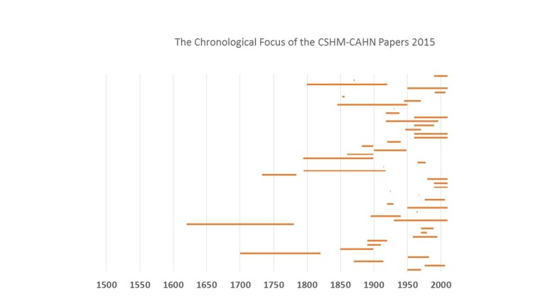 Chronological Focus of CSHM Papers 2015