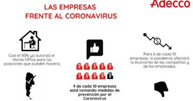 , ADECCO, 9 de cada 10 empresas están tomando medidas de prevención contra el Coronavirus, Cañuelas Noticias - Noticias de Argentina