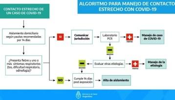Coronavirus COVID 19 Conoce información recomendada del Ministerio de Salud de la Nación Argentina