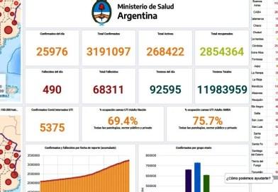 COVID-19 Argentina – 409 personas fallecidas, contagios confirmados de Coronavirus 25976 personas.