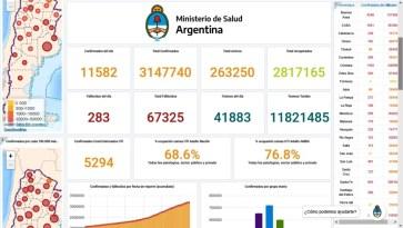 COVID-19 Argentina- 283 personas que fallecieron y 11.582 Personas contagiadas por el coronavirus.