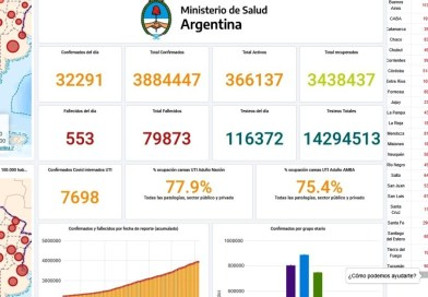 COVID-19 Argentina – 553 fallecidos y 32291 personas contagiadas