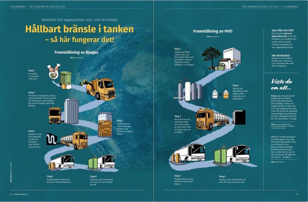 Hållbart bränsle i tanken, Bergkvarabuss, illustratör Stefan Lindblad, 2020, teknisk illustration, ritning