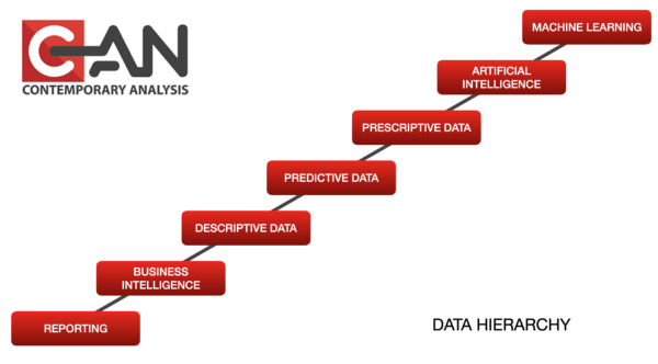 Data Hierarchy full stack