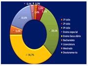 Escolaridade actual dos casapianos, com base numa amostra de cerca de 800 ex-alunos de três gerações, entre 1940 e 2010 (Projecto MP3)