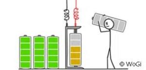 Work-Life-Balance Energietankstellen