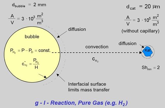 Figura 1: Reacción gas-líquido (con catalizador sólido) (www.ekato.com)