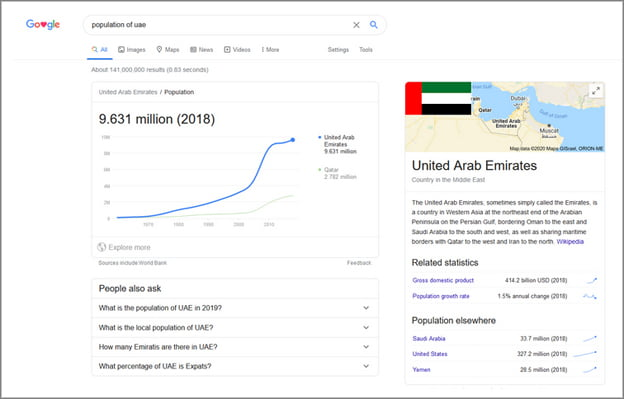 Population of the UAE