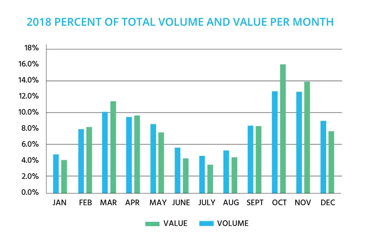 2018 Percent of Total Volume and Value by Month Report