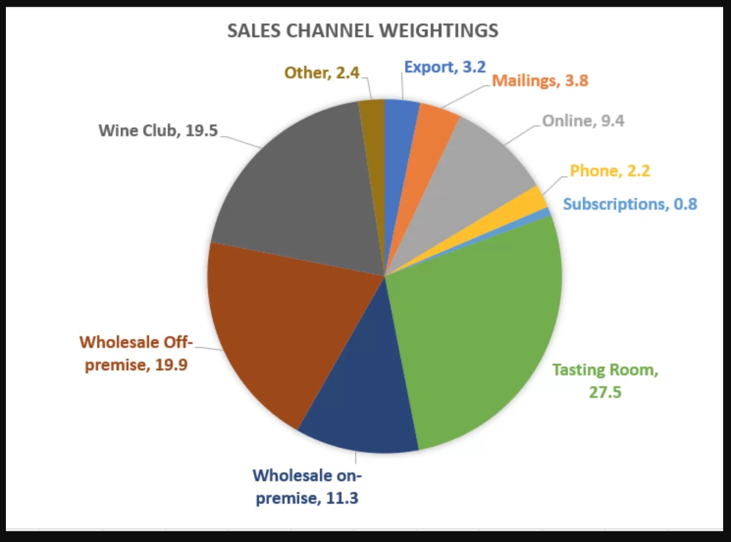 Sales Channel Weighting Chart