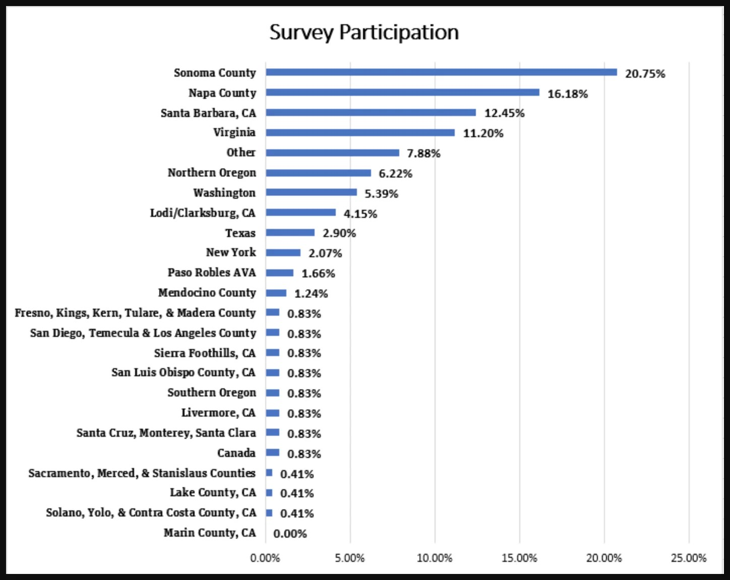 Survey Participation Chart