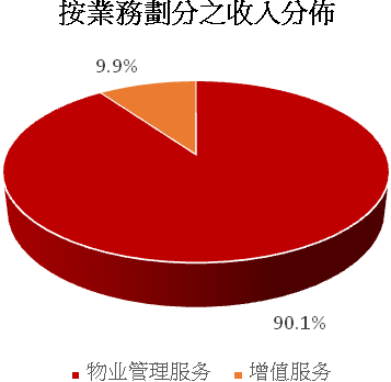 【港股專家】黃偉健:中海物業(2669)上市以來股價升逾2.8倍 - Capital 資本平臺