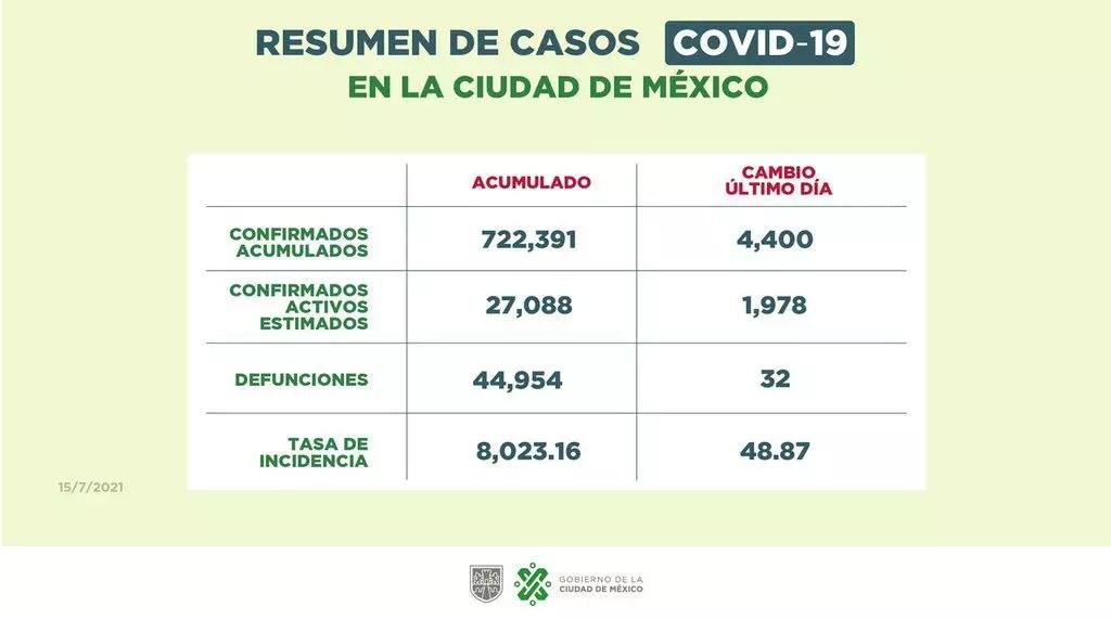 En la CDMX ya hay casi 100 mil muertes por COVID-19