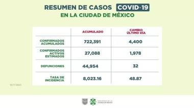 Discrepa Döring sobre los datos de COVID en CDMX