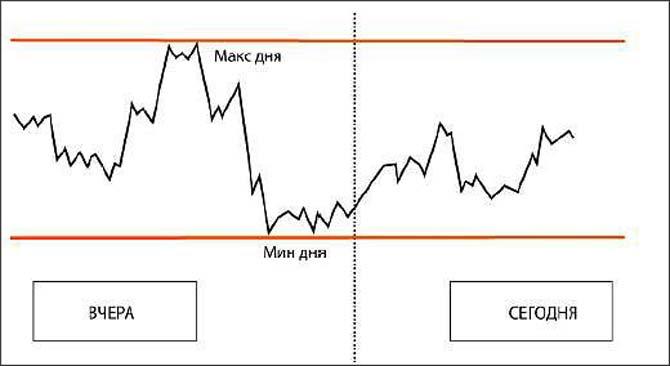 биржа и торговля сахар