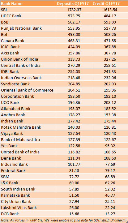deposits-and-credits-of-indian-banks-q1fy17