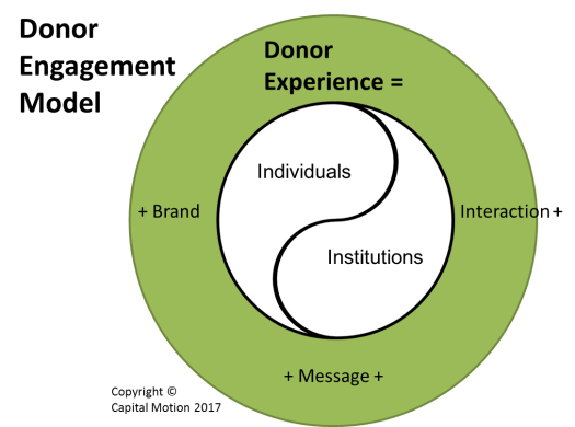 Donor Engagement Model