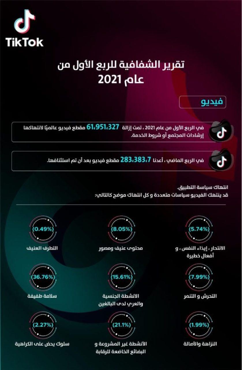 منصة تيك توك تحذف 62 مليون مقطع فيديو في 3 أشهر لانتهاك إرشادات المجتمع