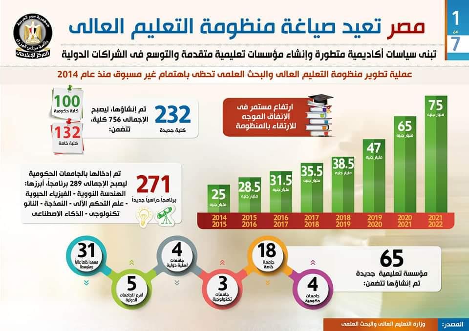 الإنفاق على منظومة التعليم العالي