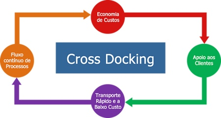 Vantagens do Cross Docking