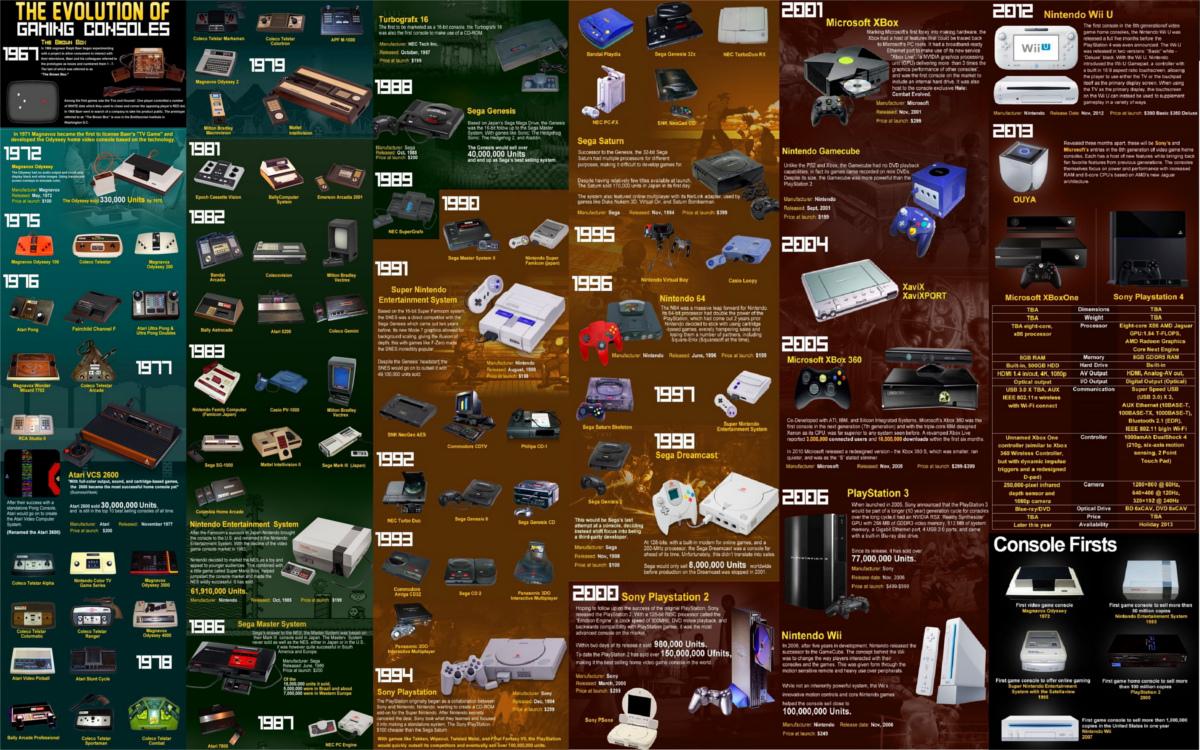 14 Consolas y juegos con las mayores ventas de la historia