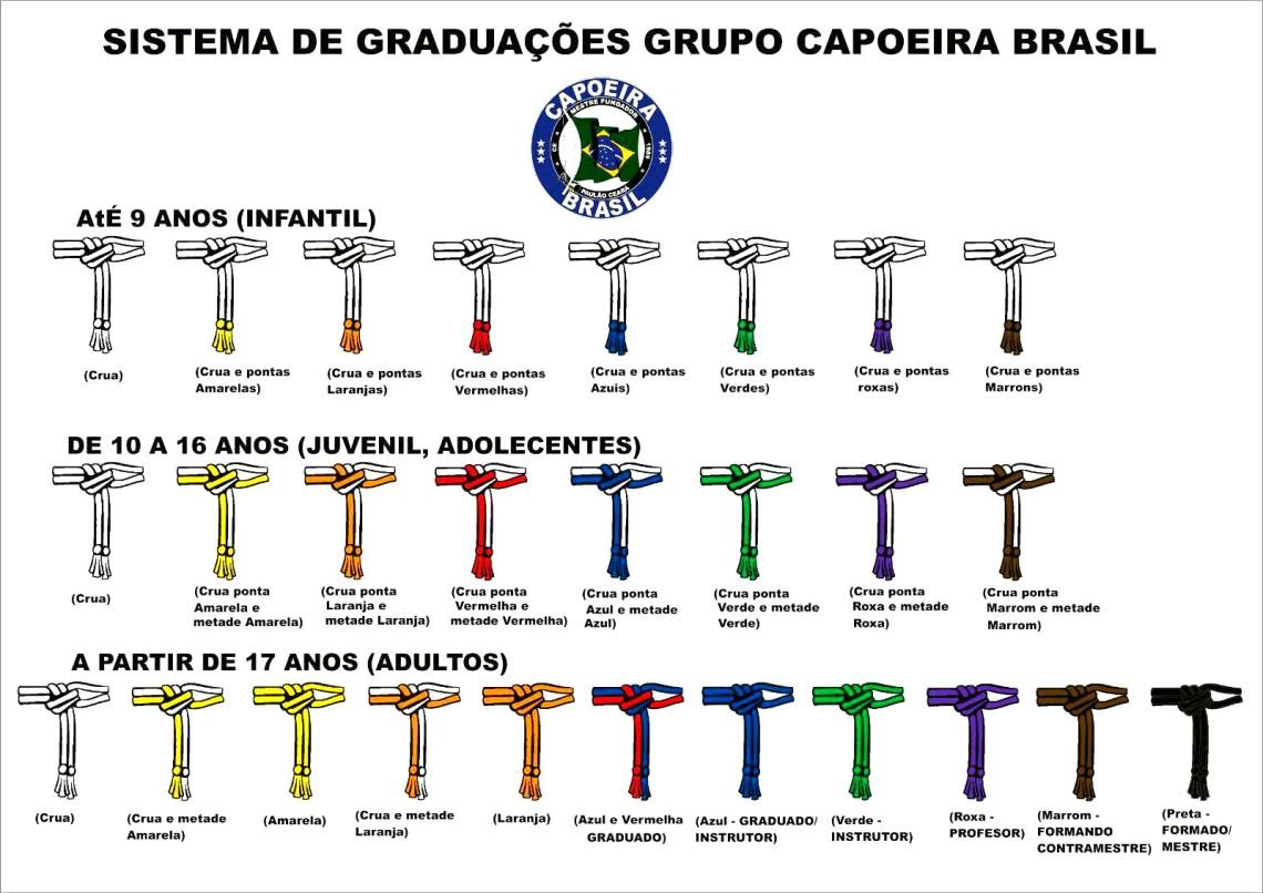 gradacja Capoeira Brasil - Bielsko-Biała - Czechowice-Dziedzice