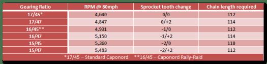 Aprilia Caponord ETV1000 Rally-Raid chain length gearing