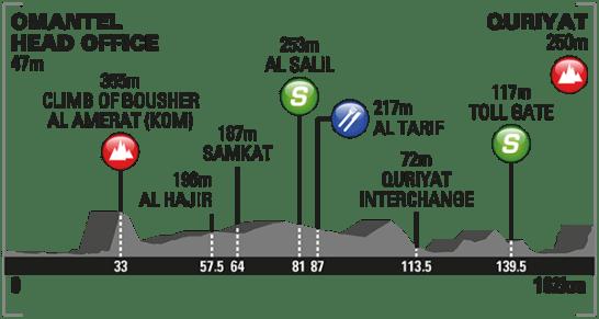 2016_tour_of_oman_stage_2_profile_670