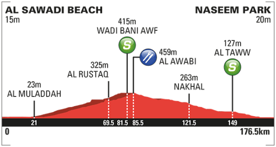 2016_tour_of_oman_stage_3_profile_670
