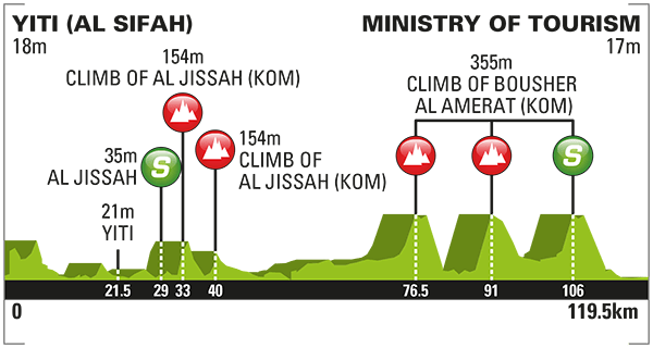 2016_tour_of_oman_stage_5_profile_670