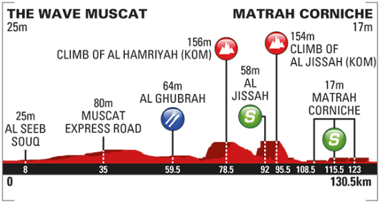 2016_tour_of_oman_stage_6_profile_670