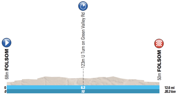 Amgen-Tour-of-California-2016-Stage-6-profile