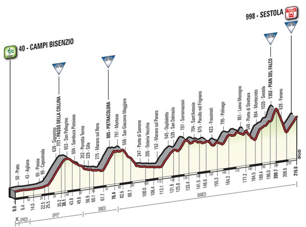 Giro-dItalia-2016-Stage-10-Campi-Bisenzio-to-Sestina-profile