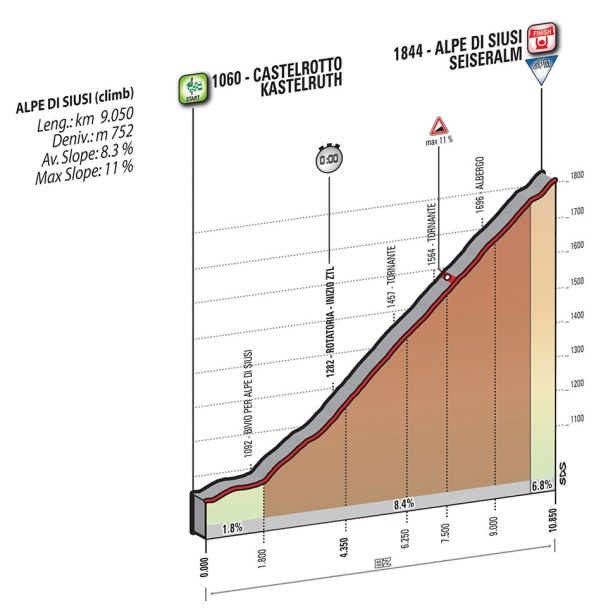 Giro-dItalia-2016-Stage-15-CastelrottoKastelruth-to-Alpe-di-SiusiSeiseralm-ITT-profile
