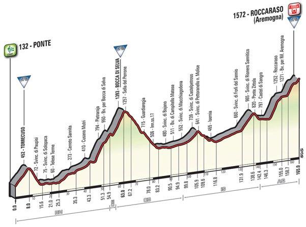 Giro-dItalia-2016-Stage-6-Ponte-to-Roccaraso-profile