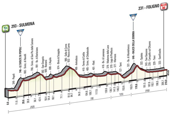 Giro-dItalia-2016-Stage-7-Sulmona-to-Foligno-route-map-profile-stage-information-profile