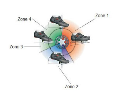 Pedal-Stroke-Zones