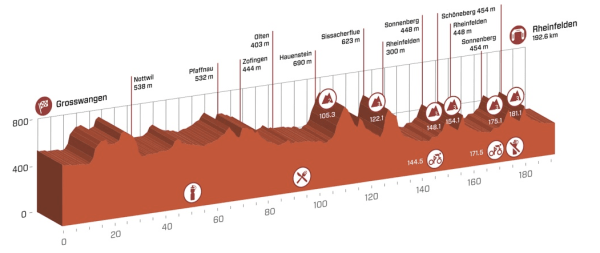 tour_de_suisse_stage_3_profile