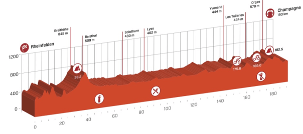 tour_de_suisse_stage_4_profile