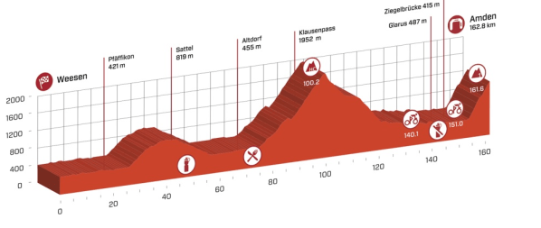 tour_de_suisse_stage_6_profile
