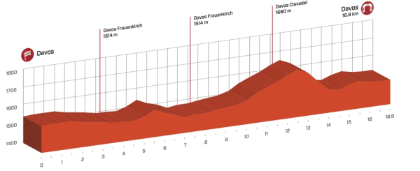tour_de_suisse_stage_8_profile