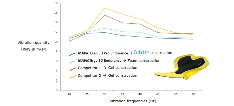 mavic-compare-number-of-vibration-with-different-pads