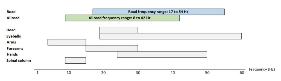 mavic-cycling-compare-frequency-range-between-road-allroad-body-human
