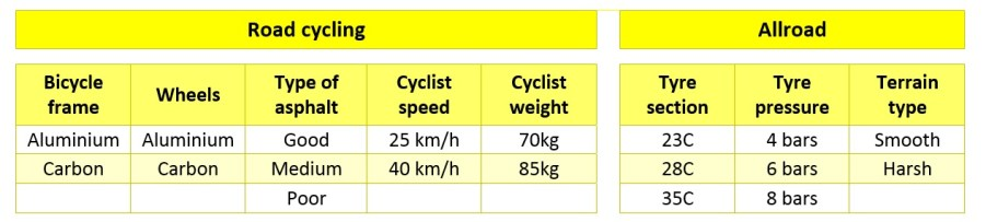 mavic-recording-conditions-of-vibration-for-road-allroad